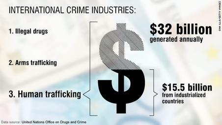 human trafficking statistics